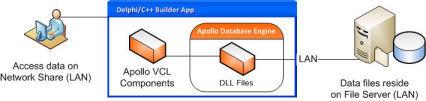 Apollo VCL components